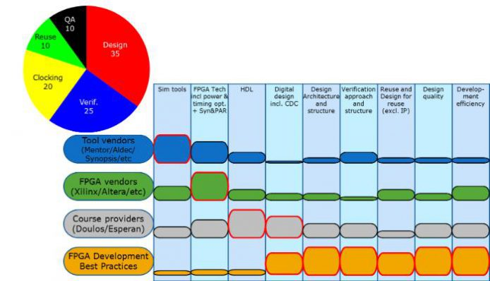 fpga_best_practices_chart