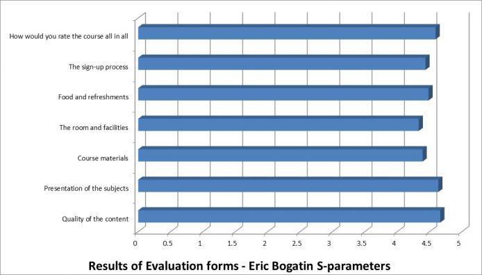 Evaluation form - S-parameters